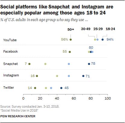 18 to 24 social media platforms