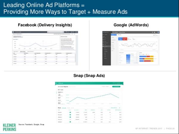 Mary Meeker Leading Online Platforms