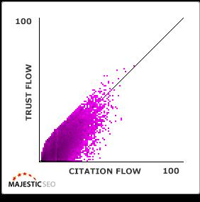 Trust and citation flows