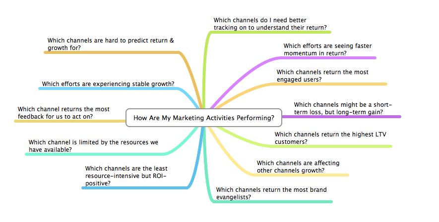 marketing analytics strategy