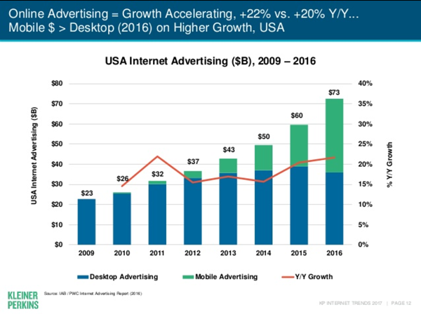 Mary Meeker Online Ad Growth