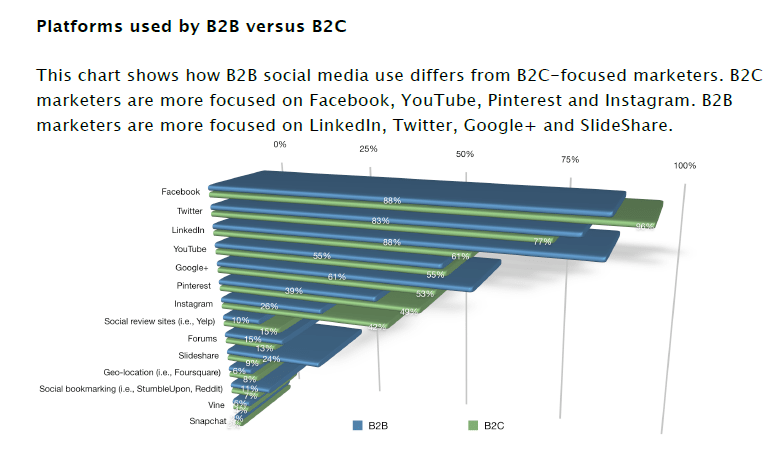 social platforms b2b vs b2c