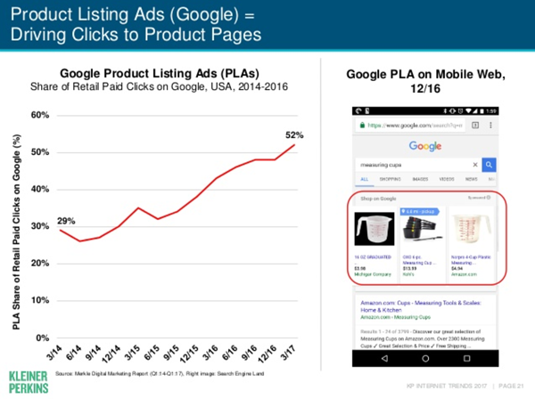 Mary Meeker Product Listing Ads