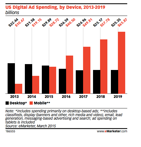 mobile advertising spends