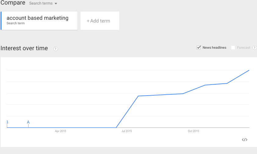 Account Based Marketing trend