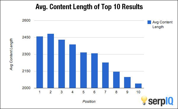 long posts vs short posts
