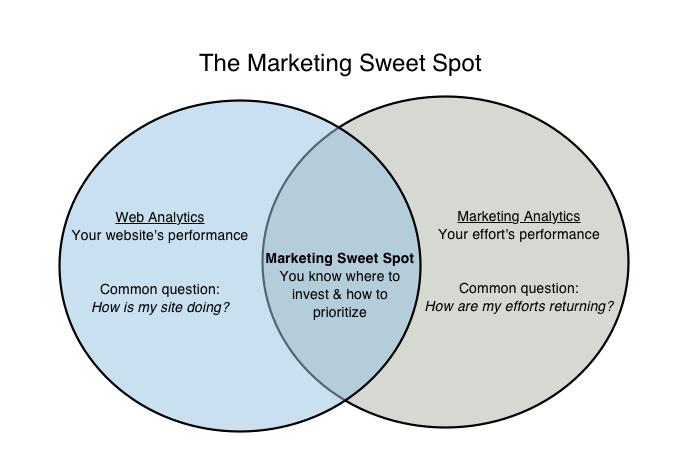 Moz marketing sweet spot