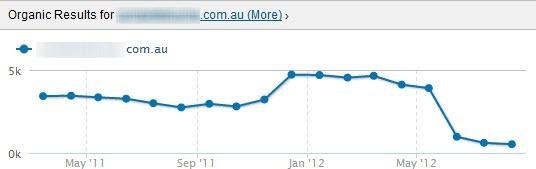 Organic rankings drop