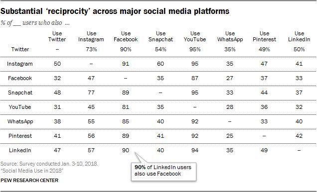 overlap in social media use