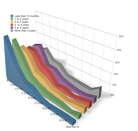 time spent on social by age