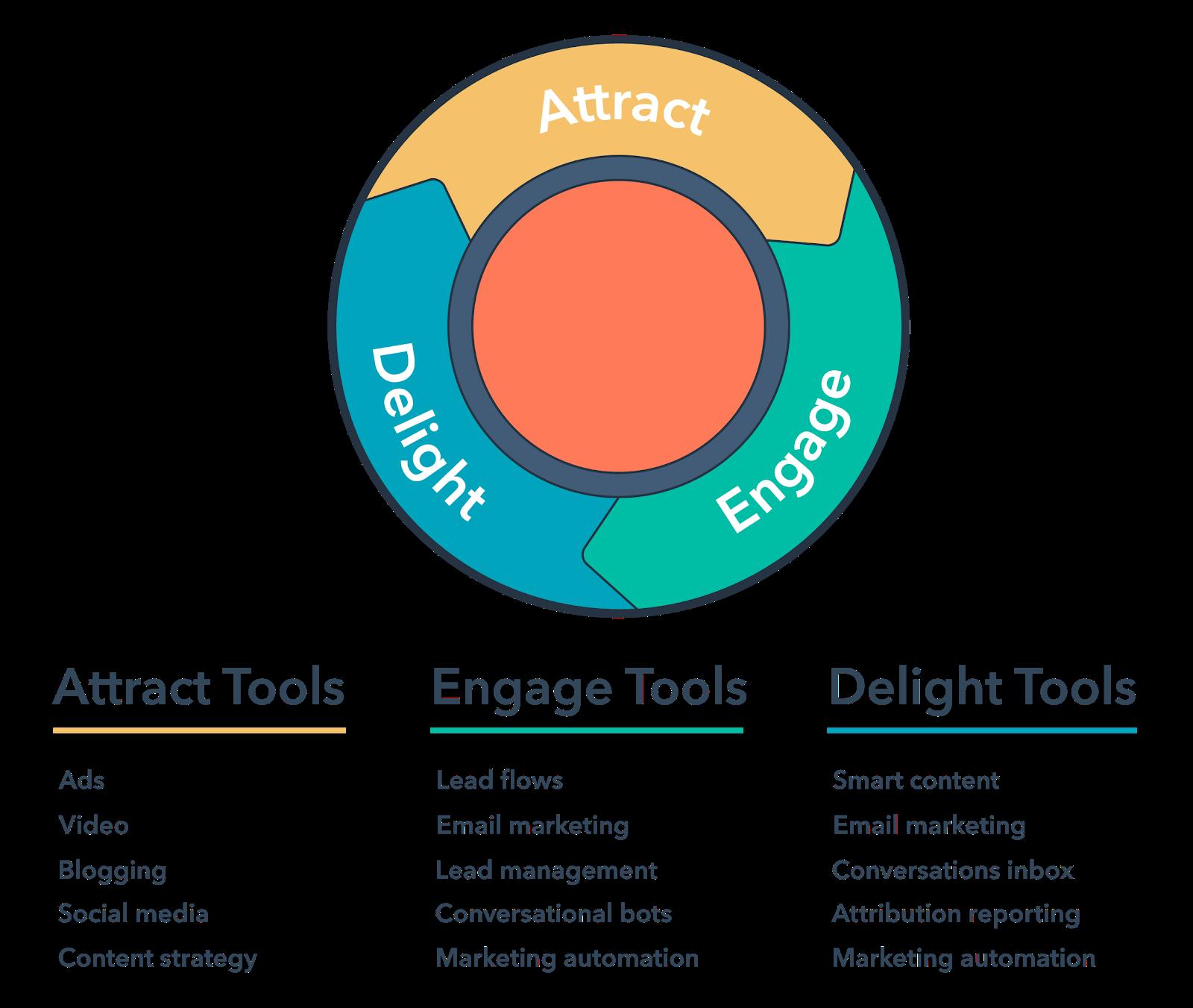IM marketing hub tools 1