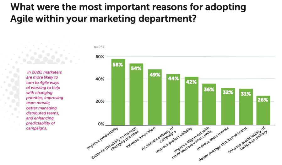 agile marketing goals