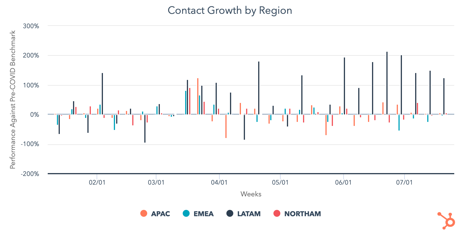 contact growth by region