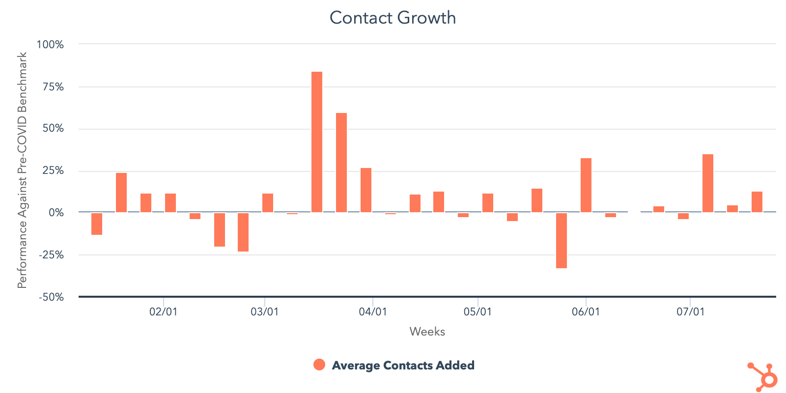 contact growth