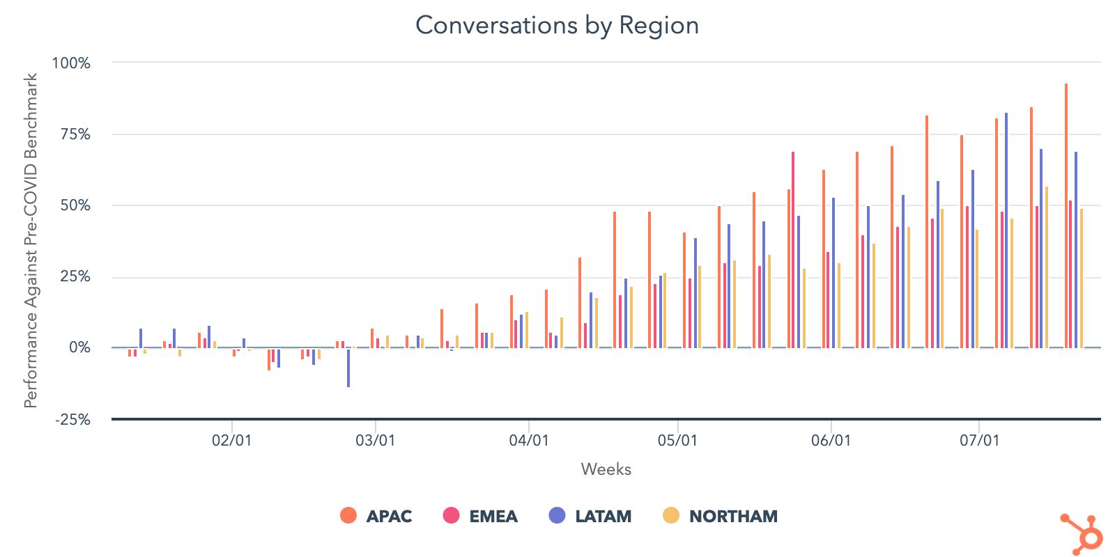 conversations by region