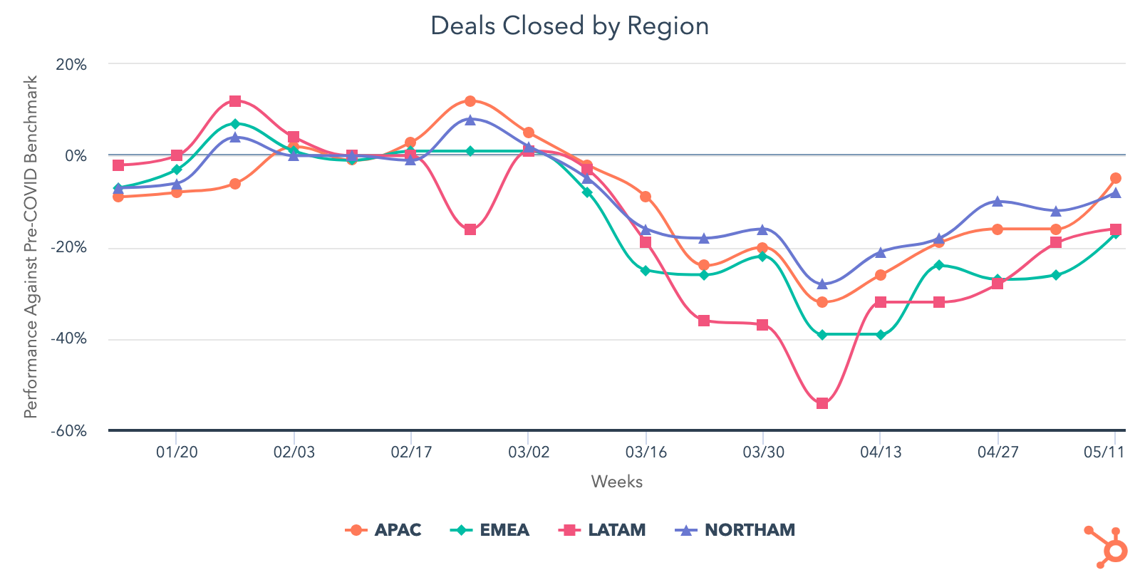 deals closed by region 1