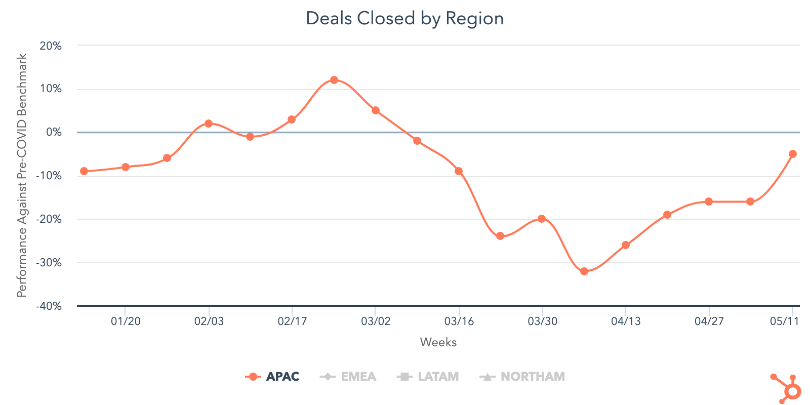deals closed by region