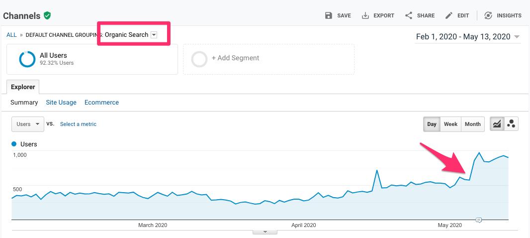 google organic trend