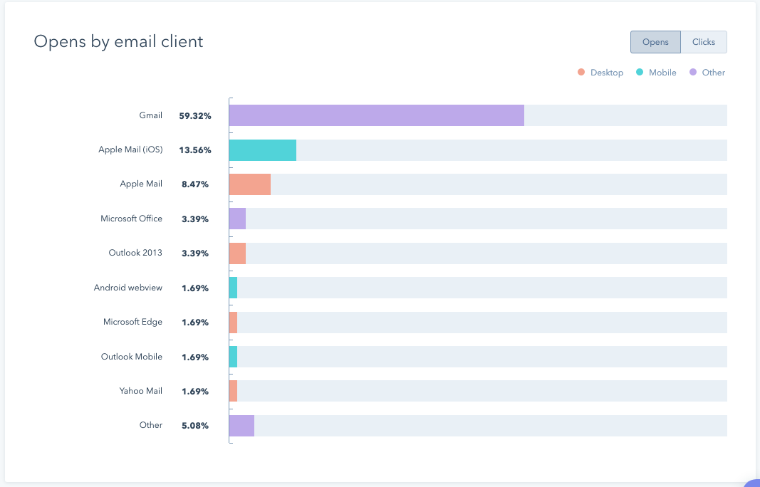 hubspot email clients 1